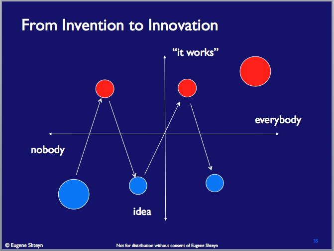 Invention vs innovation