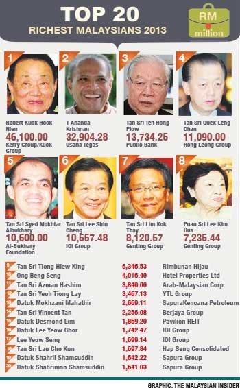 Robert Kuok Is Still Top Among 40 Richest Malaysians Rightways