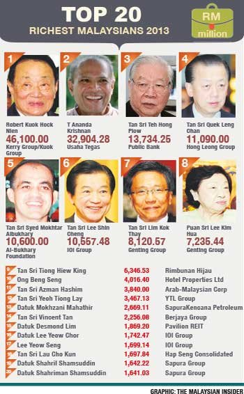 Robert Kuok is still top among 40 richest Malaysians