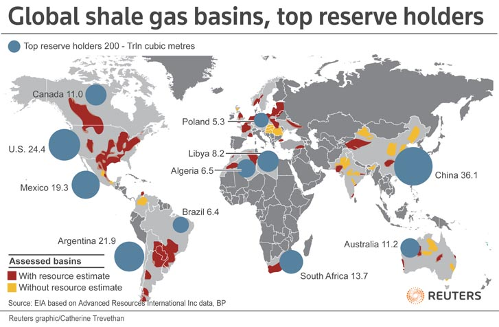 Shale-gas Global Holders