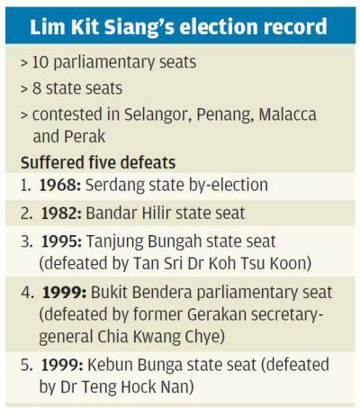 Lim Kit Siang's record