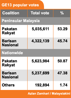 GE13_popular_votes