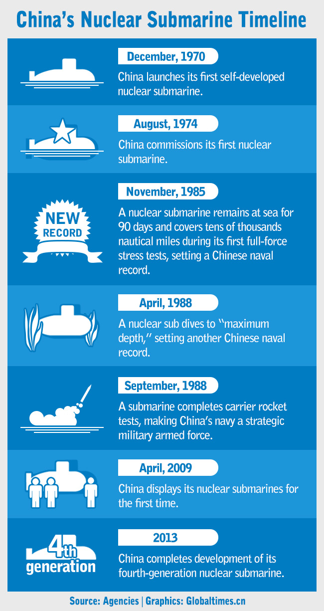 China's nuclear submarine Timeline