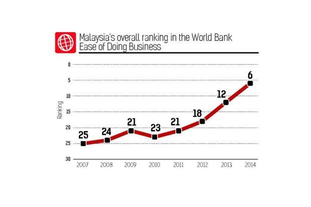 doing business report 2013 malaysia yahoo