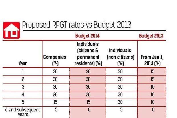 Budget 2014_RGPT