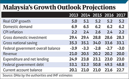Malaysia outlook