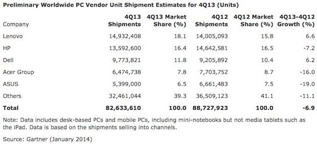 PCs Mkt share