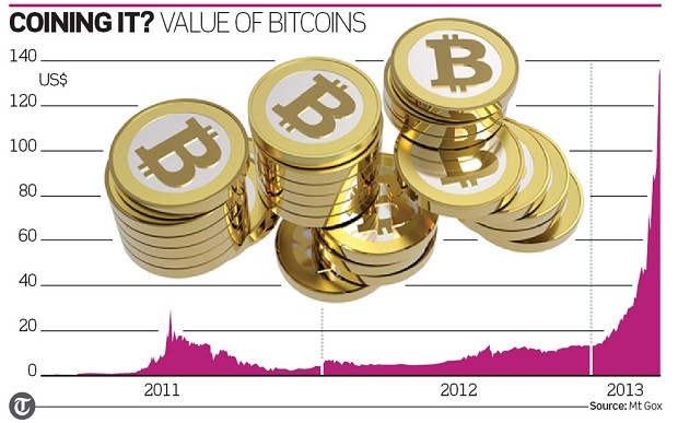 Bitcoin_Gold_giant bubble
