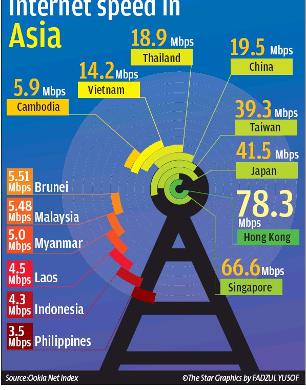 Internet_speed_Asia