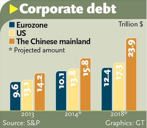 Corporate debts_Eurozone_US_China