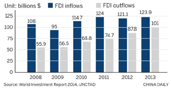 FDI_China net investor