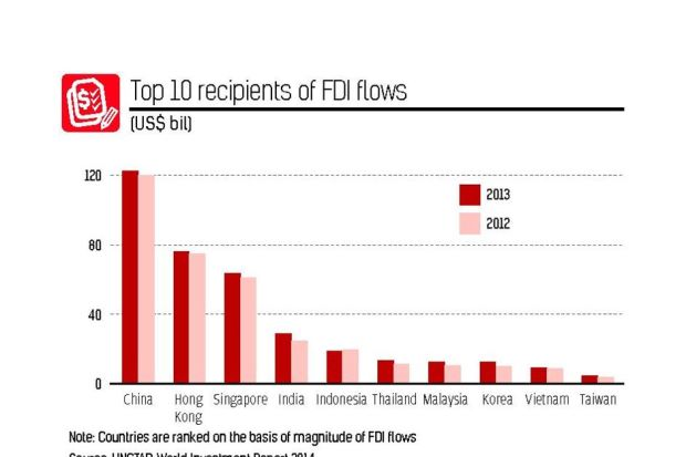 FDI_China top_Net investor