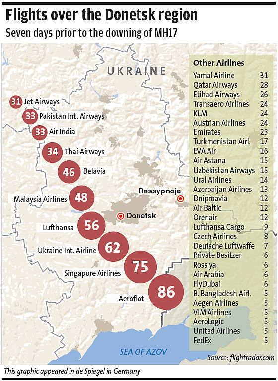 MH17_Flights Over Donetak regon