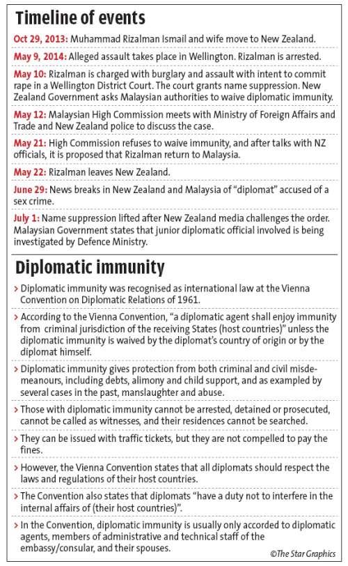 NZ Sex crime_Muhammad Rizalman1