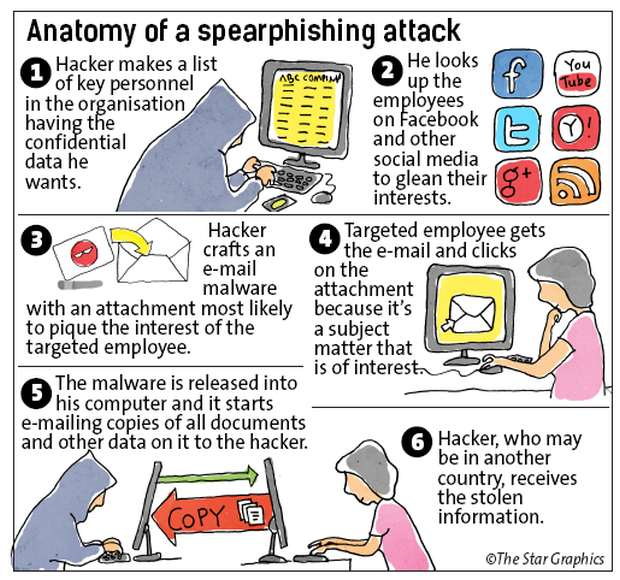 Hacker Anatomy of Spearphishing attack