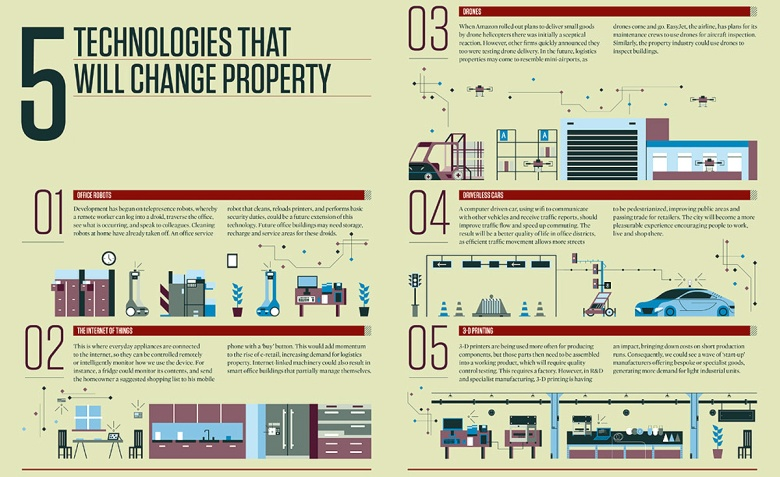 Technologies-that-will-change-property