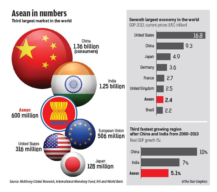 asean and apec The association of southeast asian nations (asean) is an inter-governmental arrangement formed in 1967 by indonesia, malaysia, the philippines, singapore and thailand to promote political, economic and social cooperation and regional stability.
