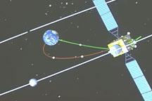 China Lunar_Test Obitor Return home