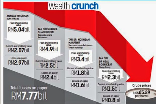 Oil Gas Lead To Wealth Crunch Malaysian Ringgit Beaten And Dropped Rightways