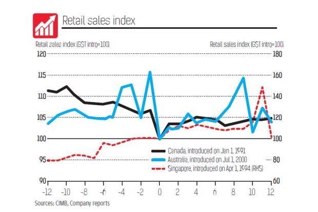 GST retail sales index_Canada-Austria-Singapore