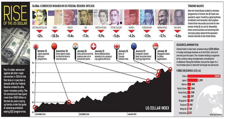 Super dollar rise