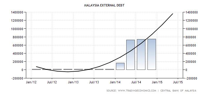 Malaysia-external-debt-forecast